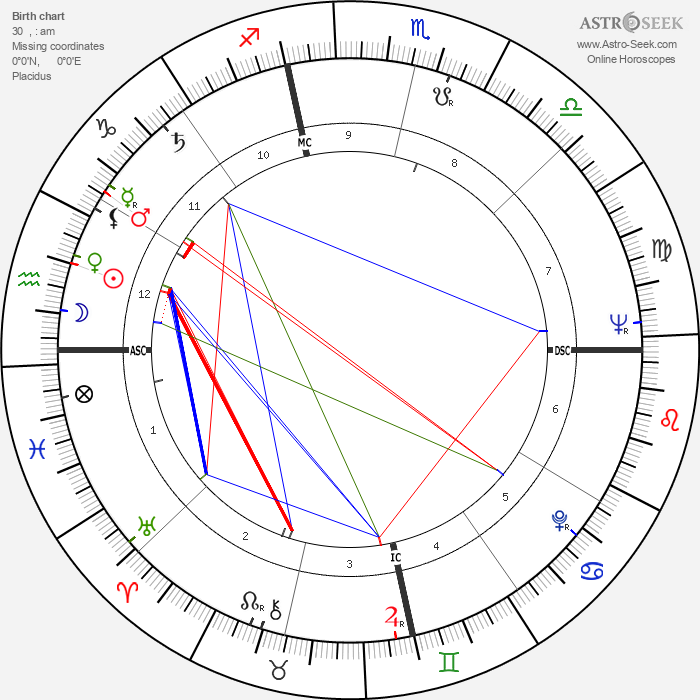 Gene Hackman - Astrology Natal Birth Chart