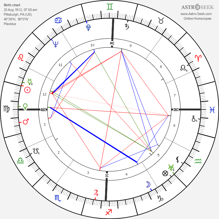 Gene Kelly - Astrology Natal Birth Chart