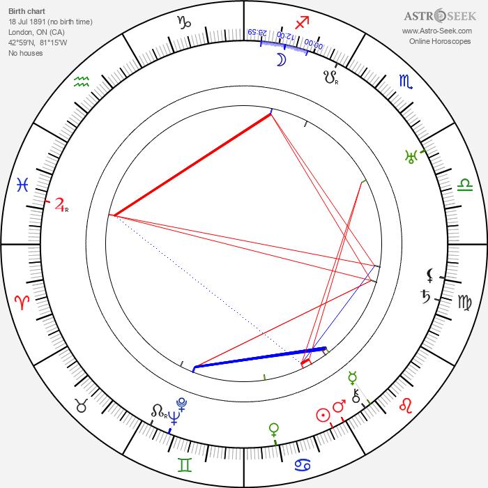 Gene Lockhart - Astrology Natal Birth Chart