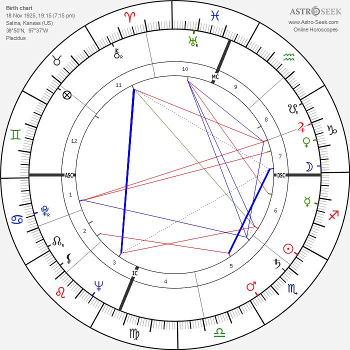 Gene Mauch - Astrology Natal Birth Chart