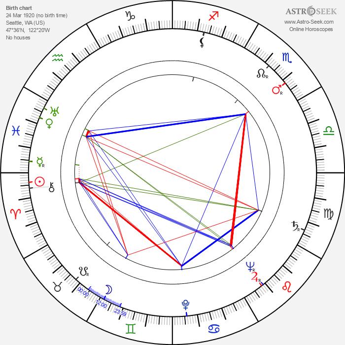 Gene Nelson - Astrology Natal Birth Chart