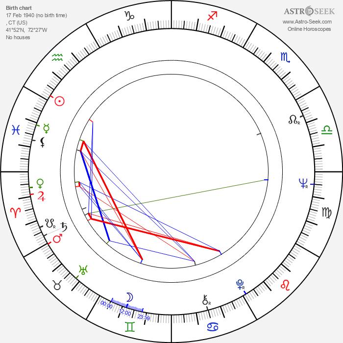Gene Pitney - Astrology Natal Birth Chart