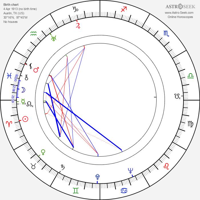 Gene Ramey - Astrology Natal Birth Chart