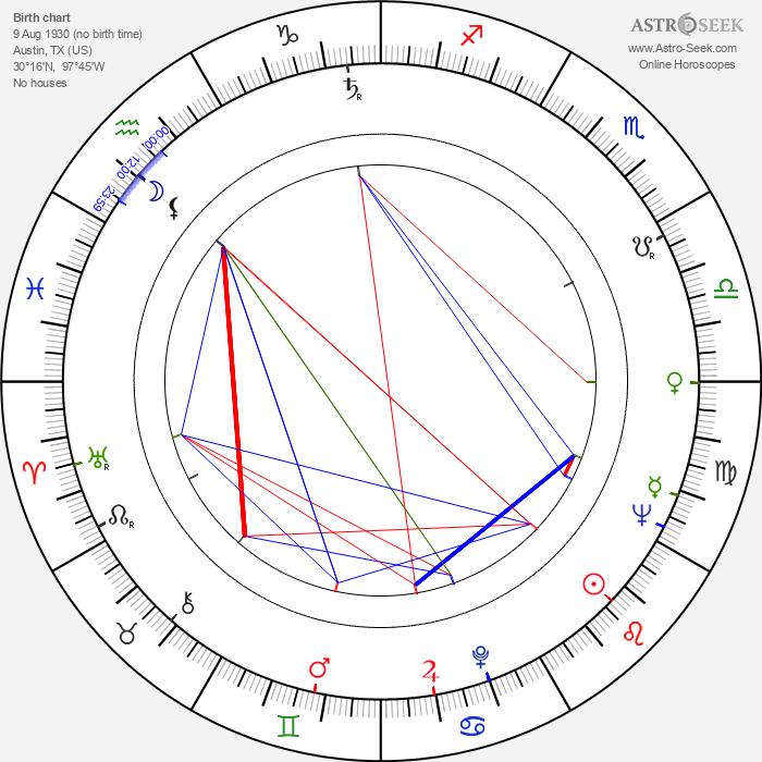 Gene Ross - Astrology Natal Birth Chart