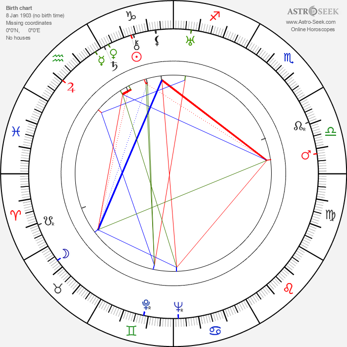 Gene Roth - Astrology Natal Birth Chart