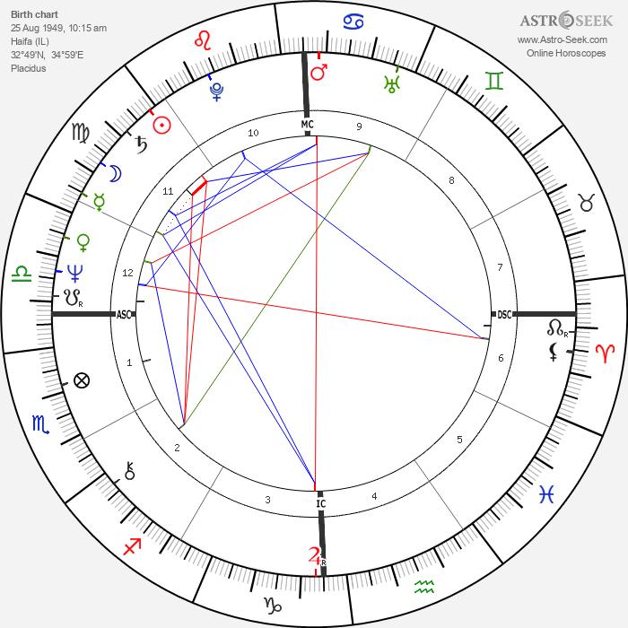 Gene Simmons - Astrology Natal Birth Chart