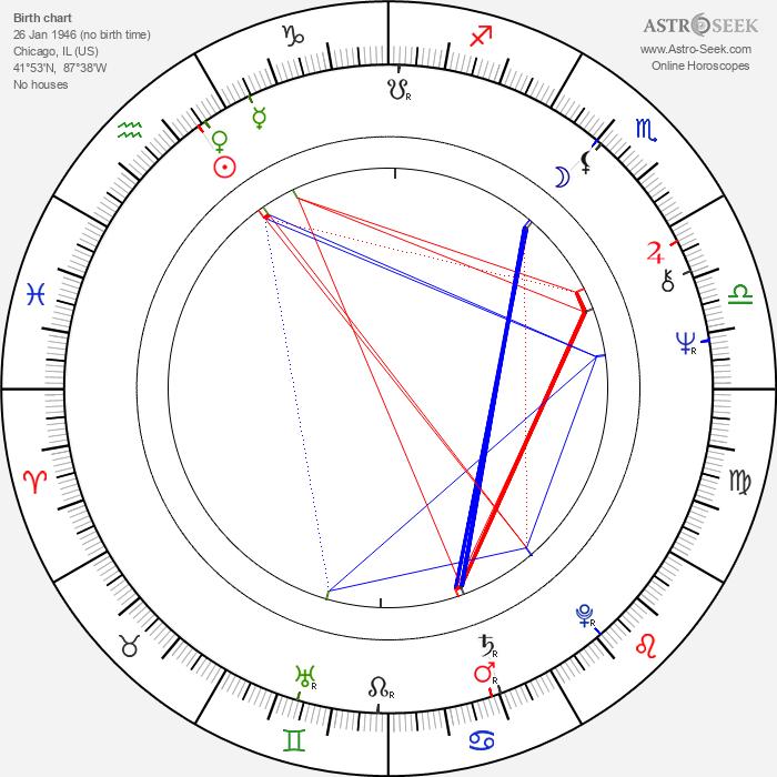 Gene Siskel - Astrology Natal Birth Chart