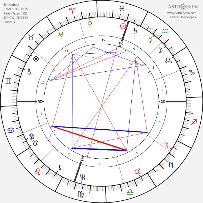 Gene Stallings - Astrology Natal Birth Chart