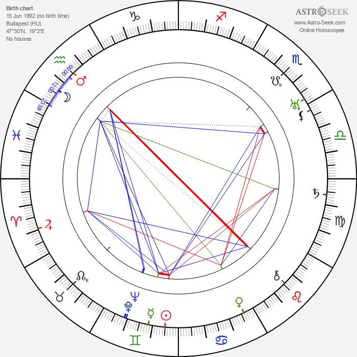 Gene Stone - Astrology Natal Birth Chart