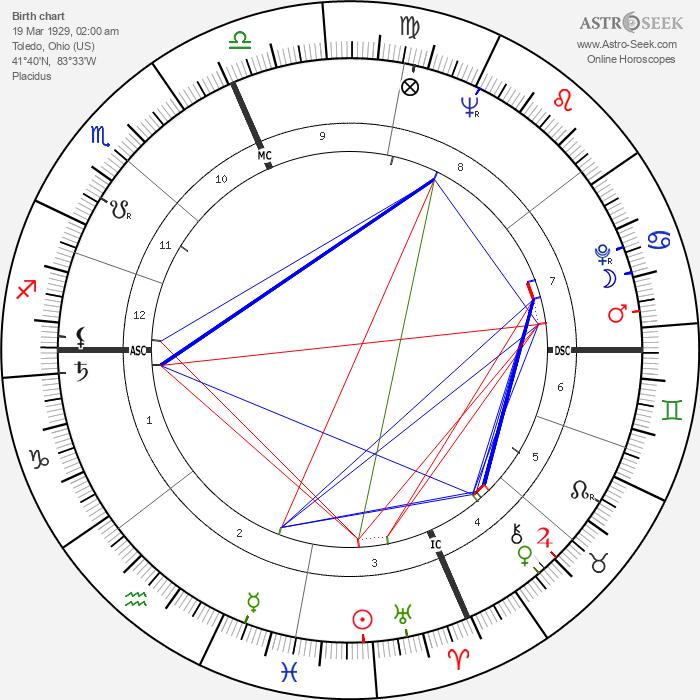 Gene Taylor - Astrology Natal Birth Chart