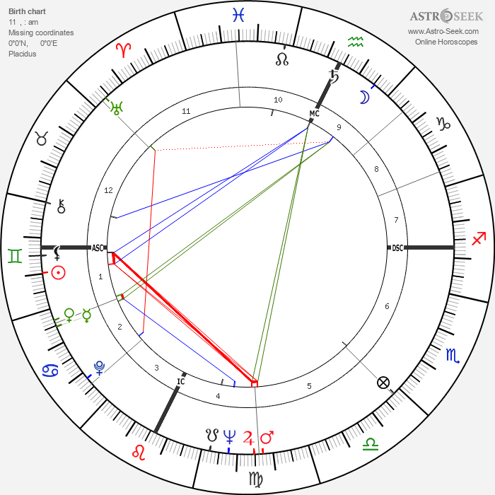 Gene Wilder - Astrology Natal Birth Chart
