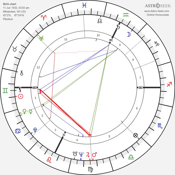 Gene Wilder - Astrology Natal Birth Chart