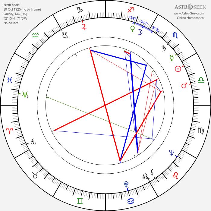 Gene Wood - Astrology Natal Birth Chart