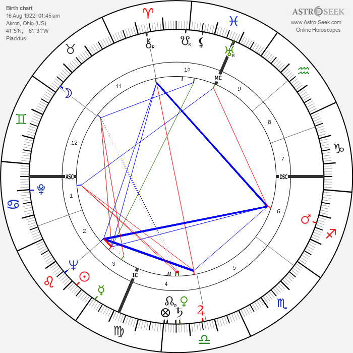 Gene Woodling - Astrology Natal Birth Chart