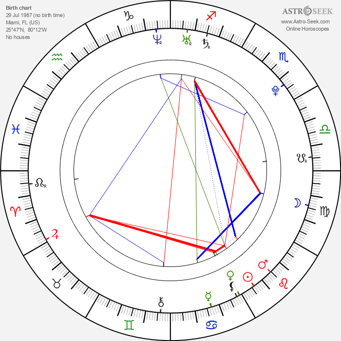 Genesis Rodriguez - Astrology Natal Birth Chart