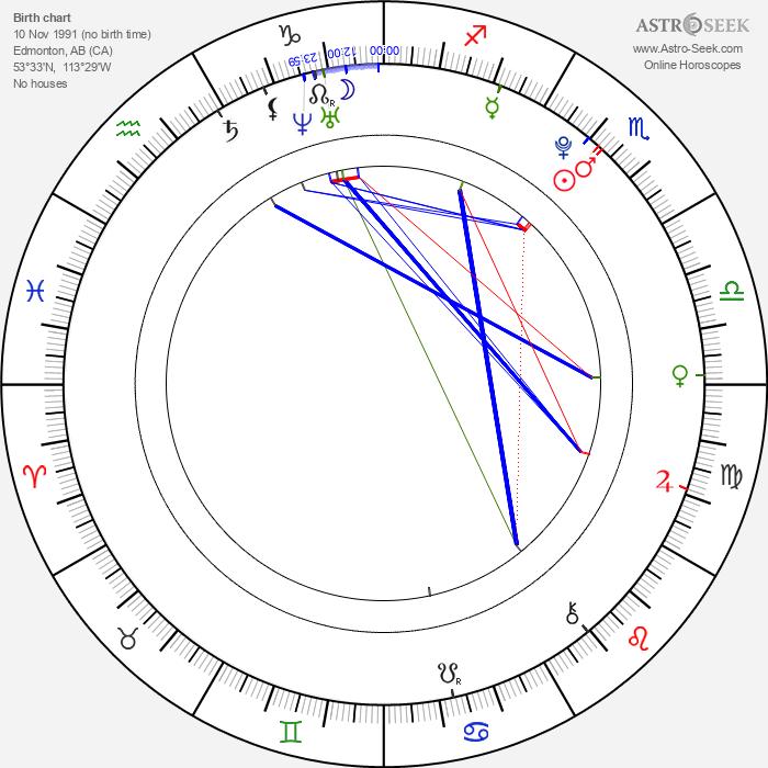 Genevieve Buechner - Astrology Natal Birth Chart