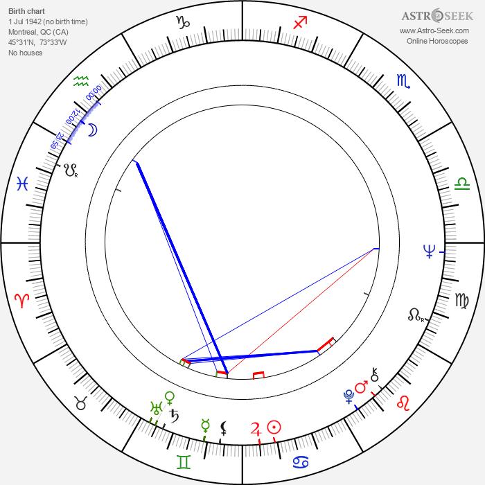 Geneviève Bujold - Astrology Natal Birth Chart