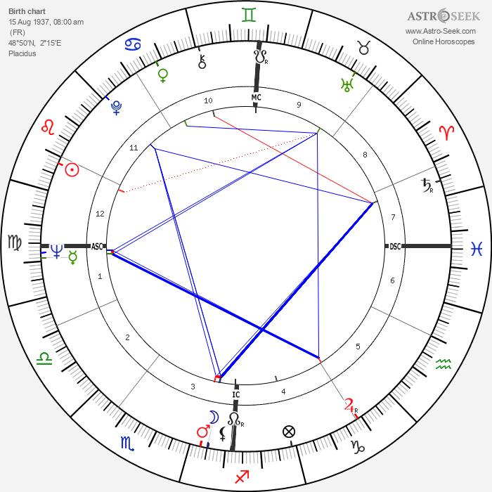 Geneviève Casile - Astrology Natal Birth Chart