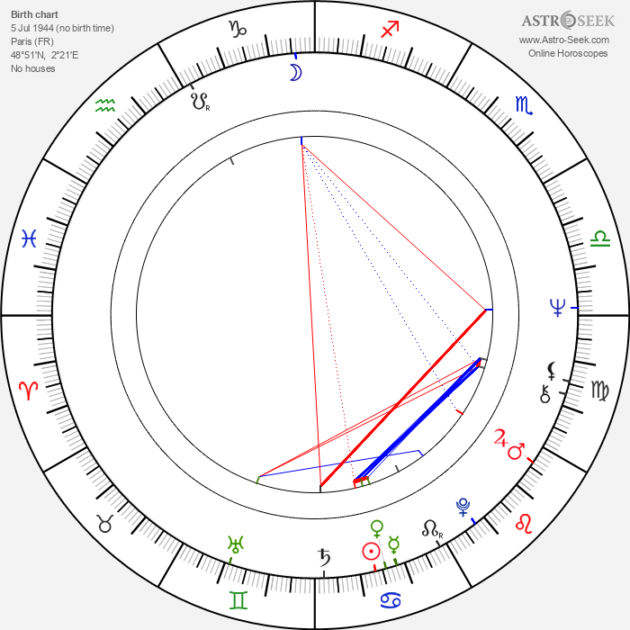 Geneviève Grad - Astrology Natal Birth Chart