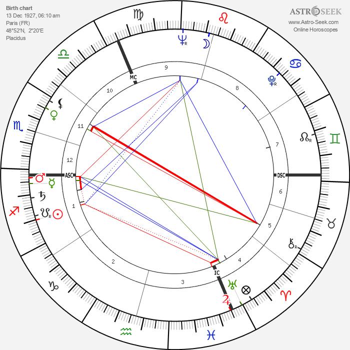 Geneviève Page - Astrology Natal Birth Chart