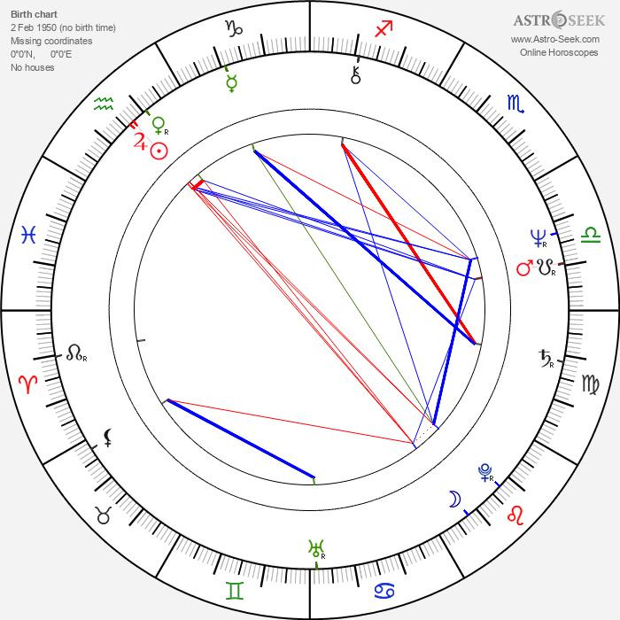 Genichiro Tenryu - Astrology Natal Birth Chart