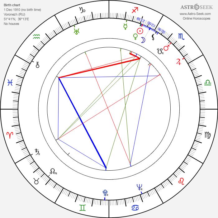 Gennadi Kazansky - Astrology Natal Birth Chart