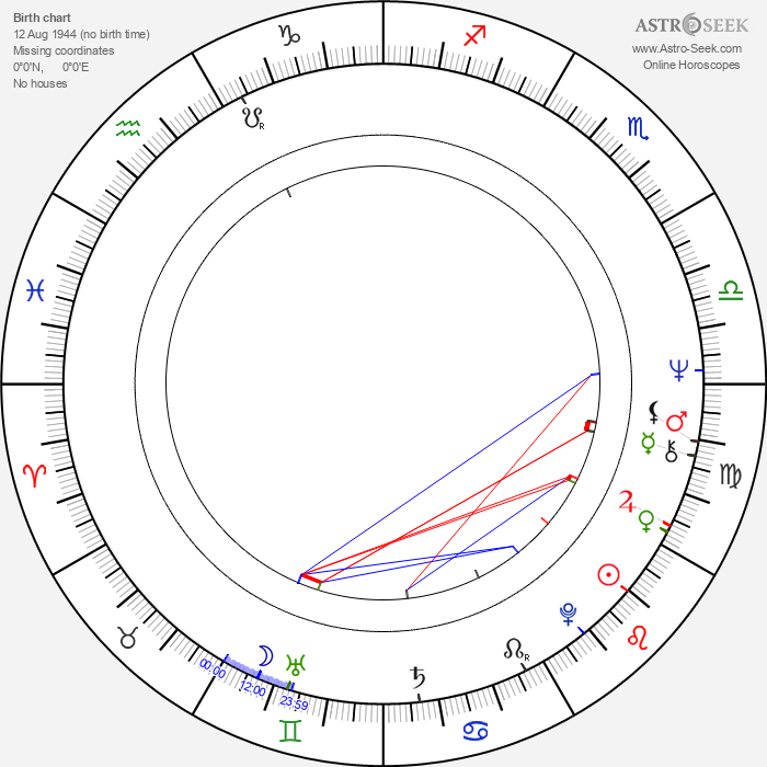 Gennadi Melkonyan - Astrology Natal Birth Chart