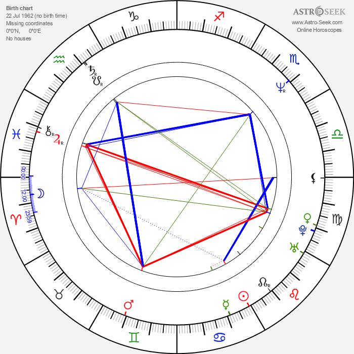 Gennadi Sidorov - Astrology Natal Birth Chart
