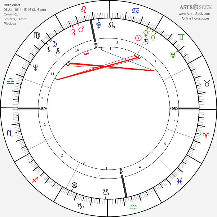 Gennadi Zyuganov - Astrology Natal Birth Chart