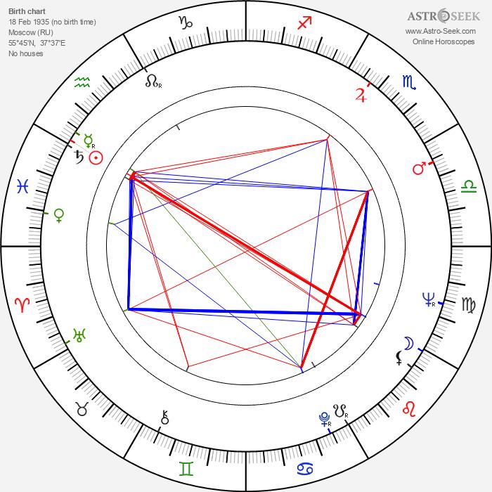 Gennadiy Gladkov - Astrology Natal Birth Chart