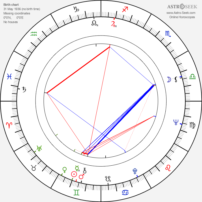 Gennadiy Ivanov - Astrology Natal Birth Chart