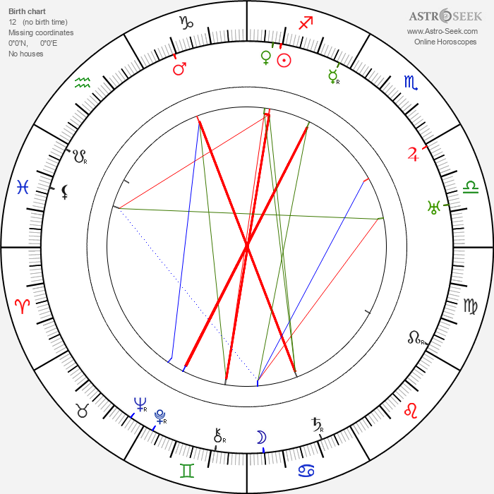 Gennaro Righelli - Astrology Natal Birth Chart