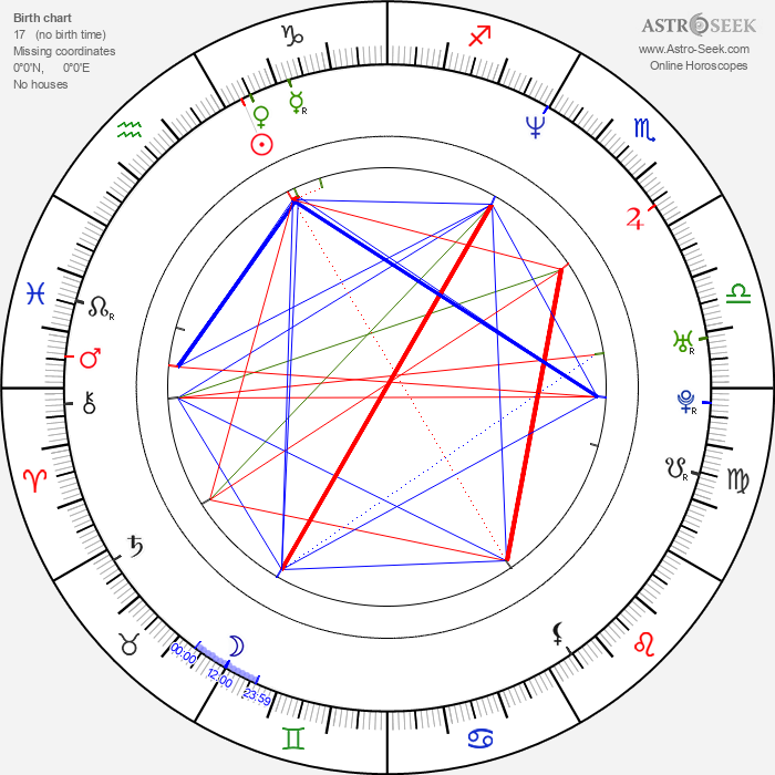 Genndy Tartakovsky - Astrology Natal Birth Chart