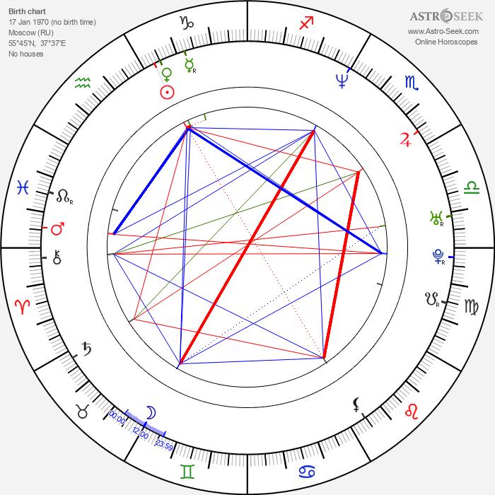 Genndy Tartakovsky - Astrology Natal Birth Chart