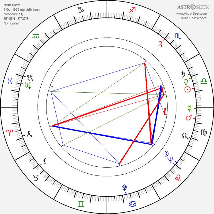 Genrikh Gabai - Astrology Natal Birth Chart
