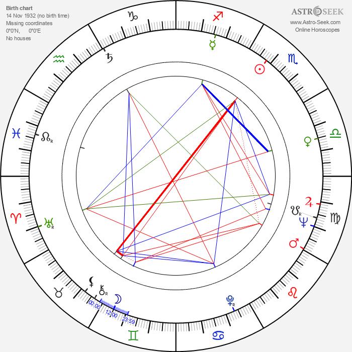 Geo Saizescu - Astrology Natal Birth Chart