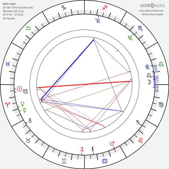 Geoff Klein - Astrology Natal Birth Chart