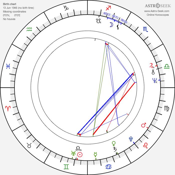 Geoff Murphy - Astrology Natal Birth Chart