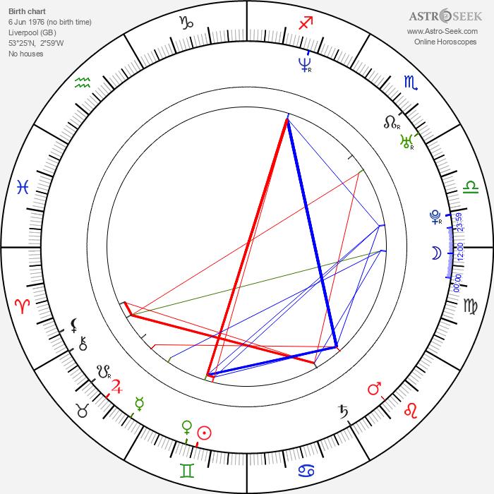 Geoff Rowley - Astrology Natal Birth Chart