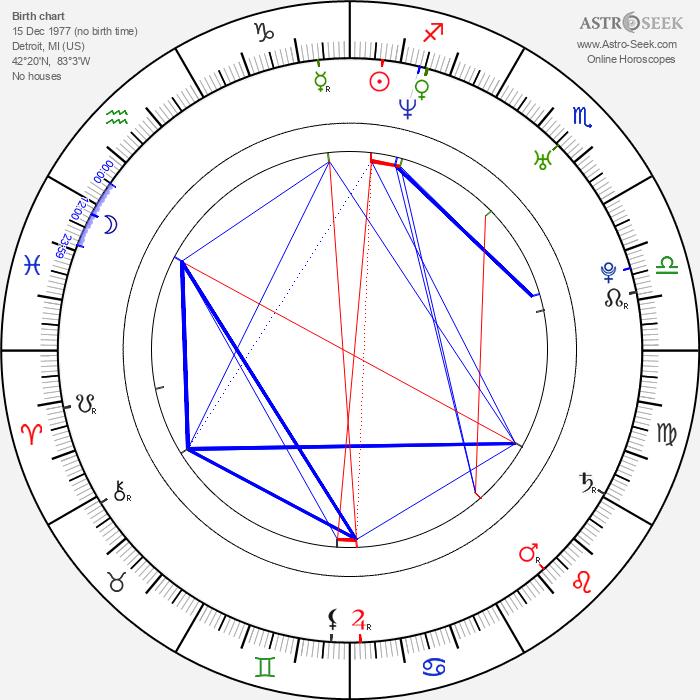 Geoff Stults - Astrology Natal Birth Chart