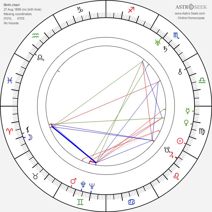 Geoffrey Barkas - Astrology Natal Birth Chart