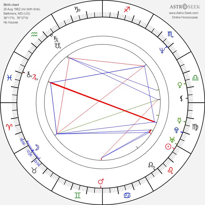 Geoffrey Blake - Astrology Natal Birth Chart