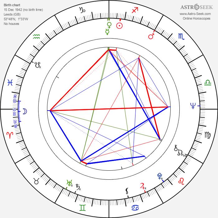 Geoffrey Davies - Astrology Natal Birth Chart
