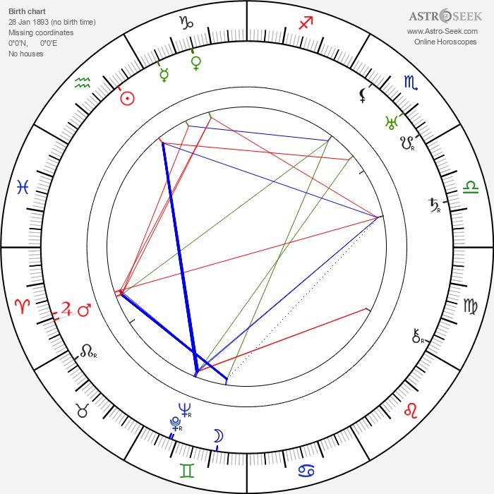 Geoffrey Faithfull - Astrology Natal Birth Chart