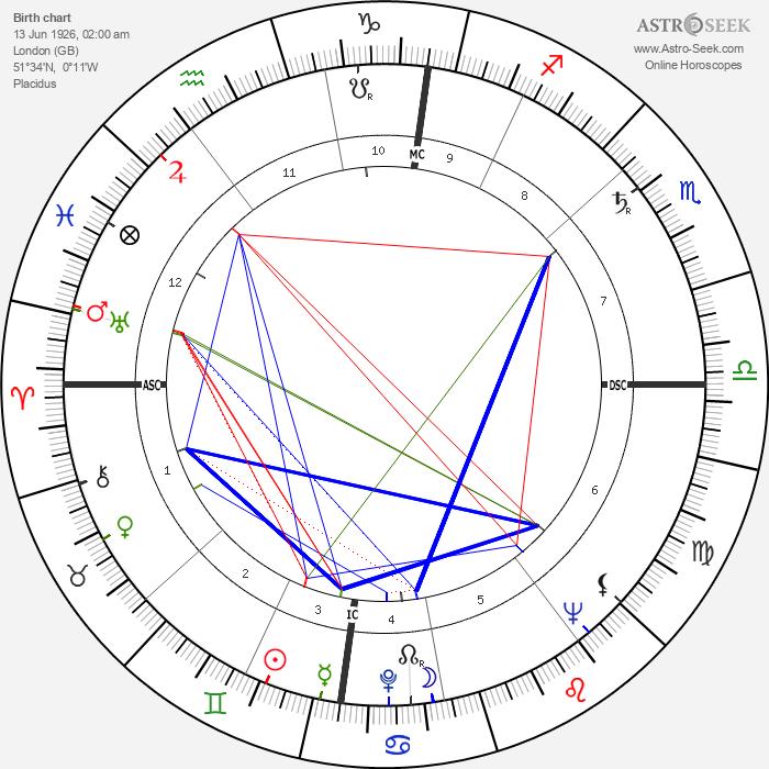Geoffrey Finsberg - Astrology Natal Birth Chart
