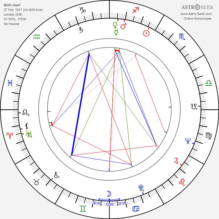 Geoffrey Jones - Astrology Natal Birth Chart