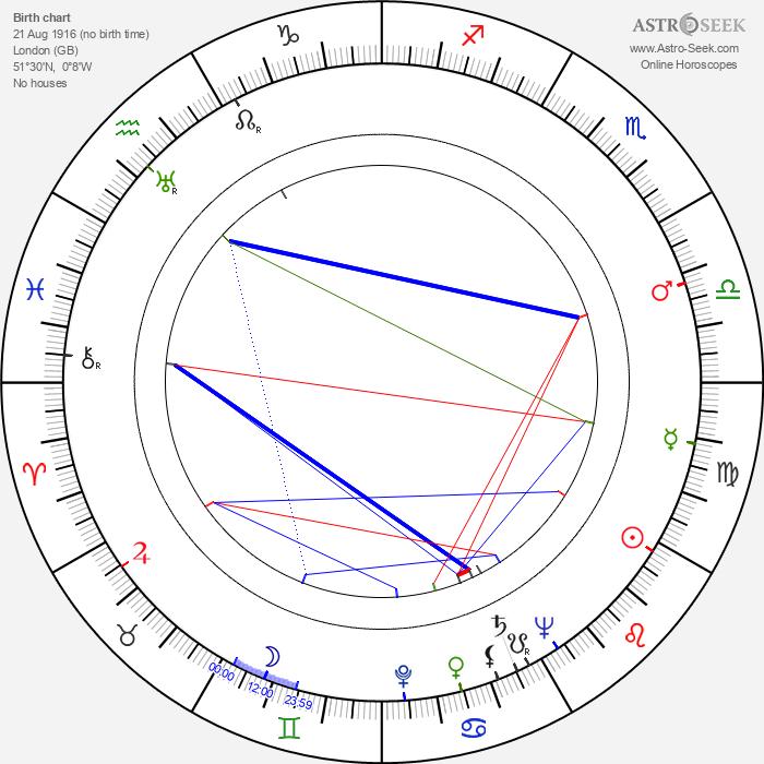 Geoffrey Keen - Astrology Natal Birth Chart
