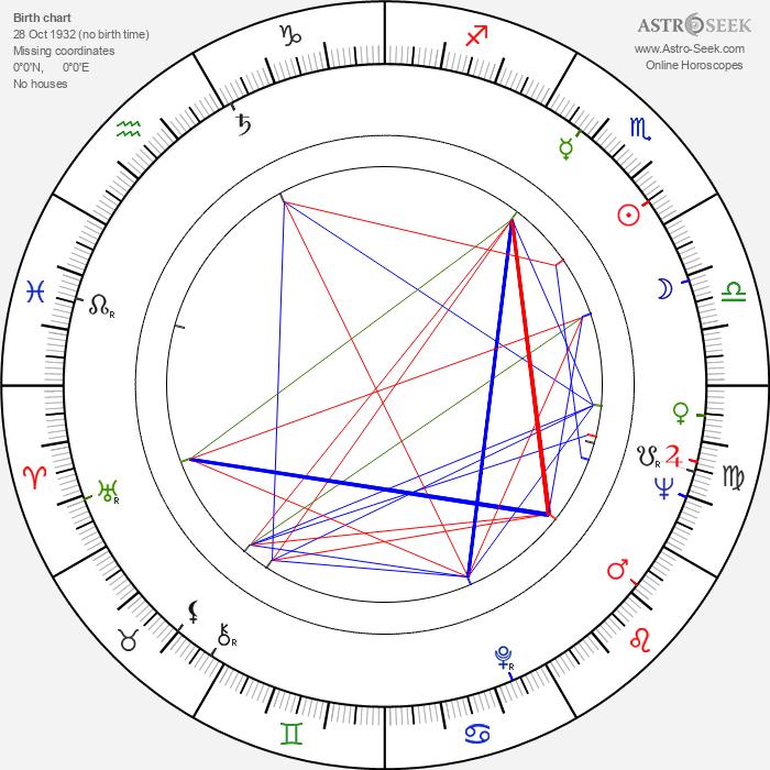 Geoffrey Reeve - Astrology Natal Birth Chart