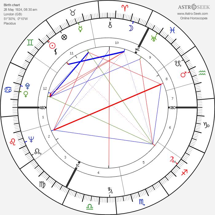 Geoffrey Rippon - Astrology Natal Birth Chart