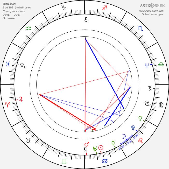 Geoffrey Rush - Astrology Natal Birth Chart